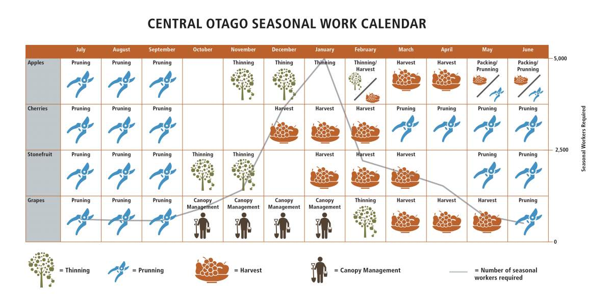 CODC Seasonal Work Calendar FINAL